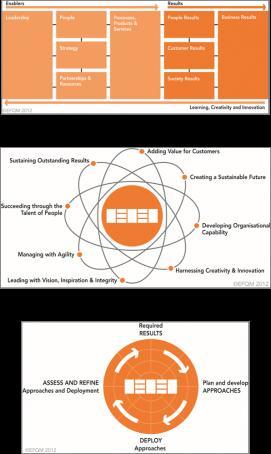 EFQM Posters: set of 3 graphics